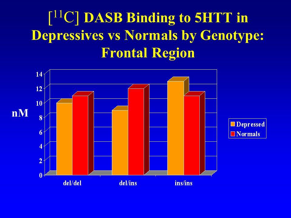 [11C] DASB Binding to 5HTT in Depressives vs Normals by Genotype: Frontal Region